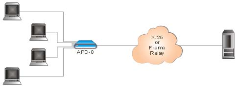APD-8: 8-Channel FRAD/X.25 PAD